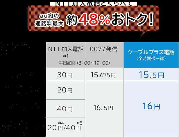 年NTT加入電話とくらべてau宛の通話料最大約48%おトク!