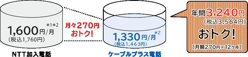 年間3,240円おトク!
