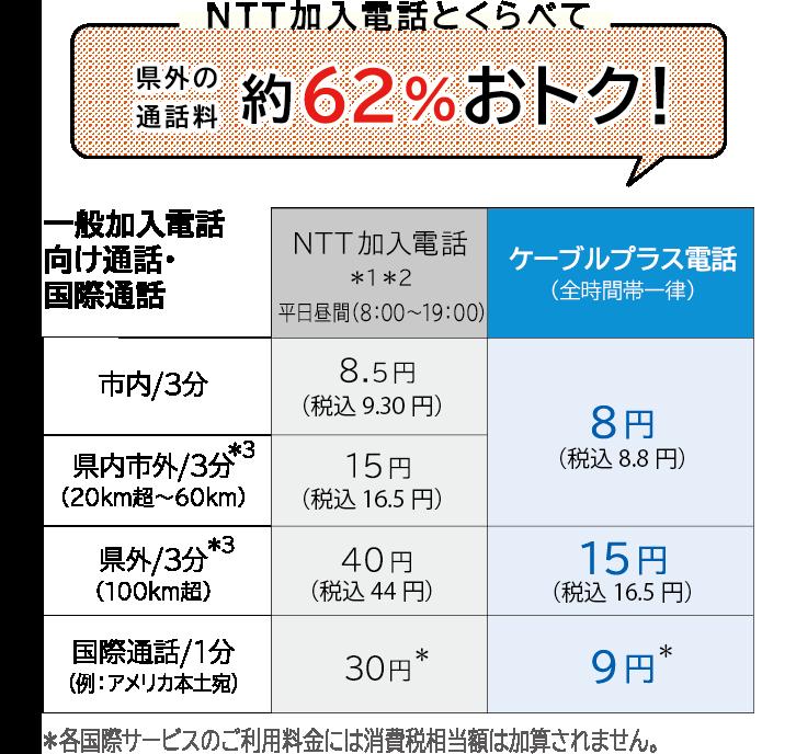 NTT加入電話とくらべて県外の通話料約62%おトク!